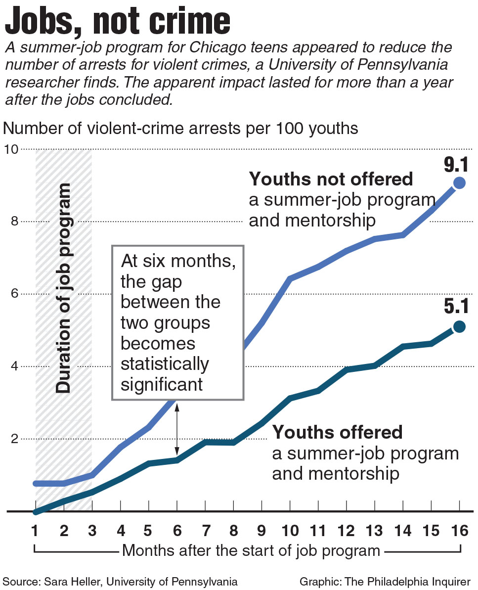 teenagers crime Youth sport vs youth crime evidence that youth engaged in organized sport are not likely to participate in criminal activities by david carmichael.