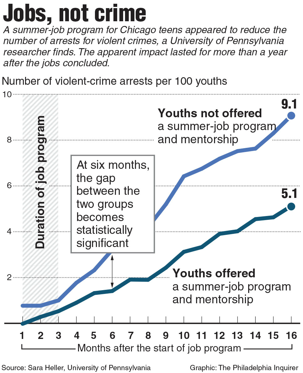 newsela teens summer jobs are arrested less often one teens summer jobs are arrested less often one study found