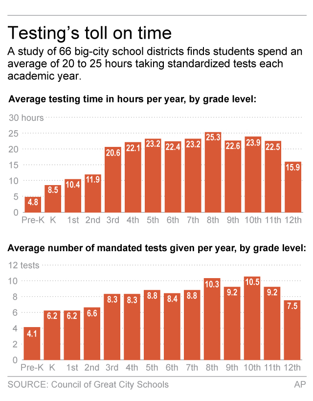 standardized test improving education in america It's well known that good standardized test takers also tend to have high cognitive abilitythat's not a shocker but until recently, very little research has looked at the effect of improving.