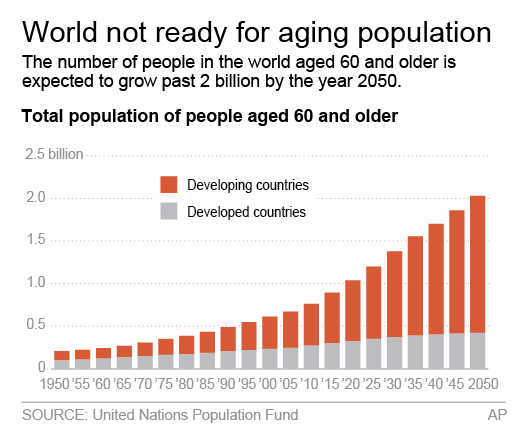 the economic problem of population ageing essay In the contemporary world, the economic problem of population ageing caused is revealing gradually unesco provides a standard that a single country or region in the.