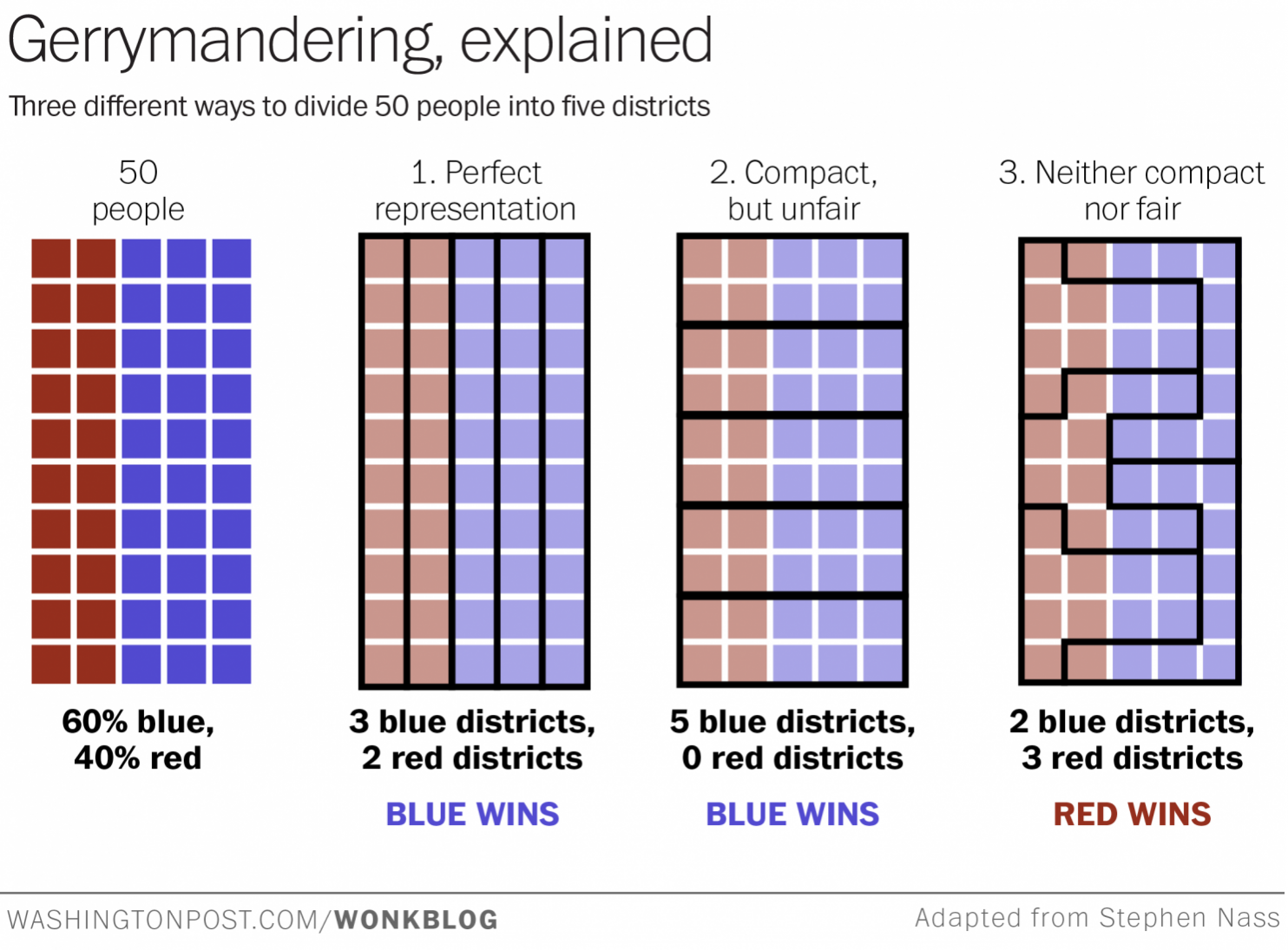 Worksheets Gerrymandering Worksheet newsela changing the face of america how it would look without president barack obama called on lawmakers to reform political system begin with he urged politicians stop gerrym